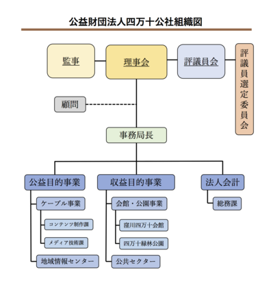 四万十公社組織図.png